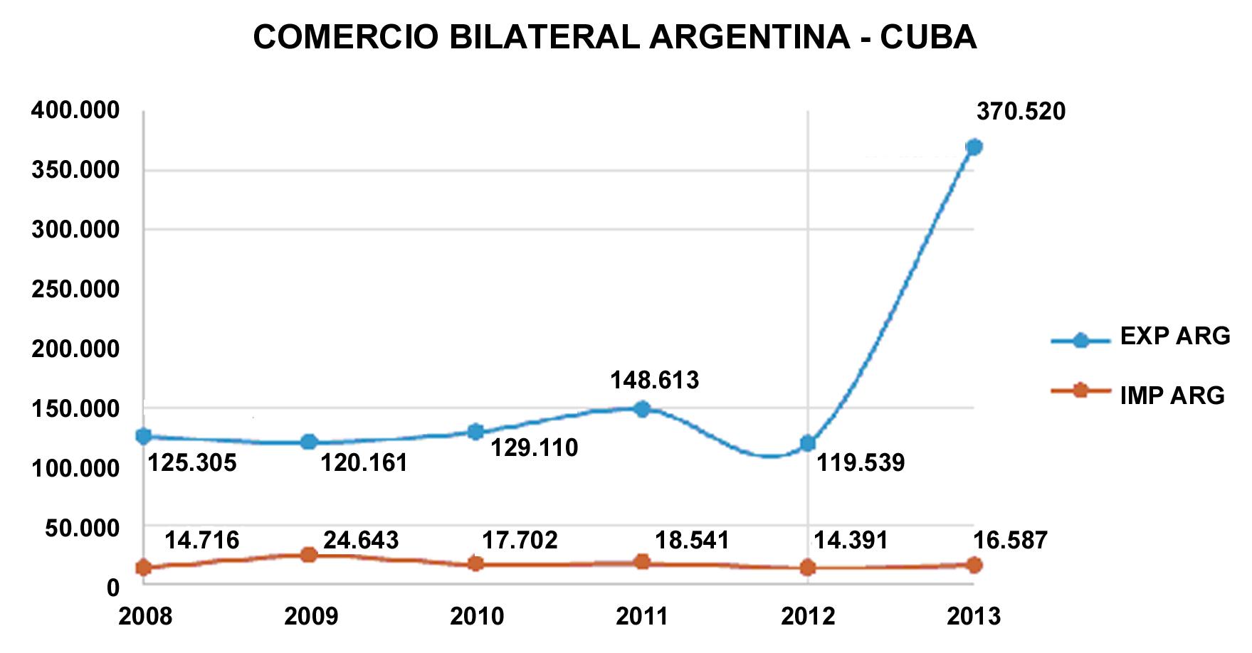 ARGENTINA-CUBA