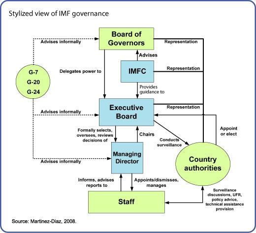 FMI-Estructura