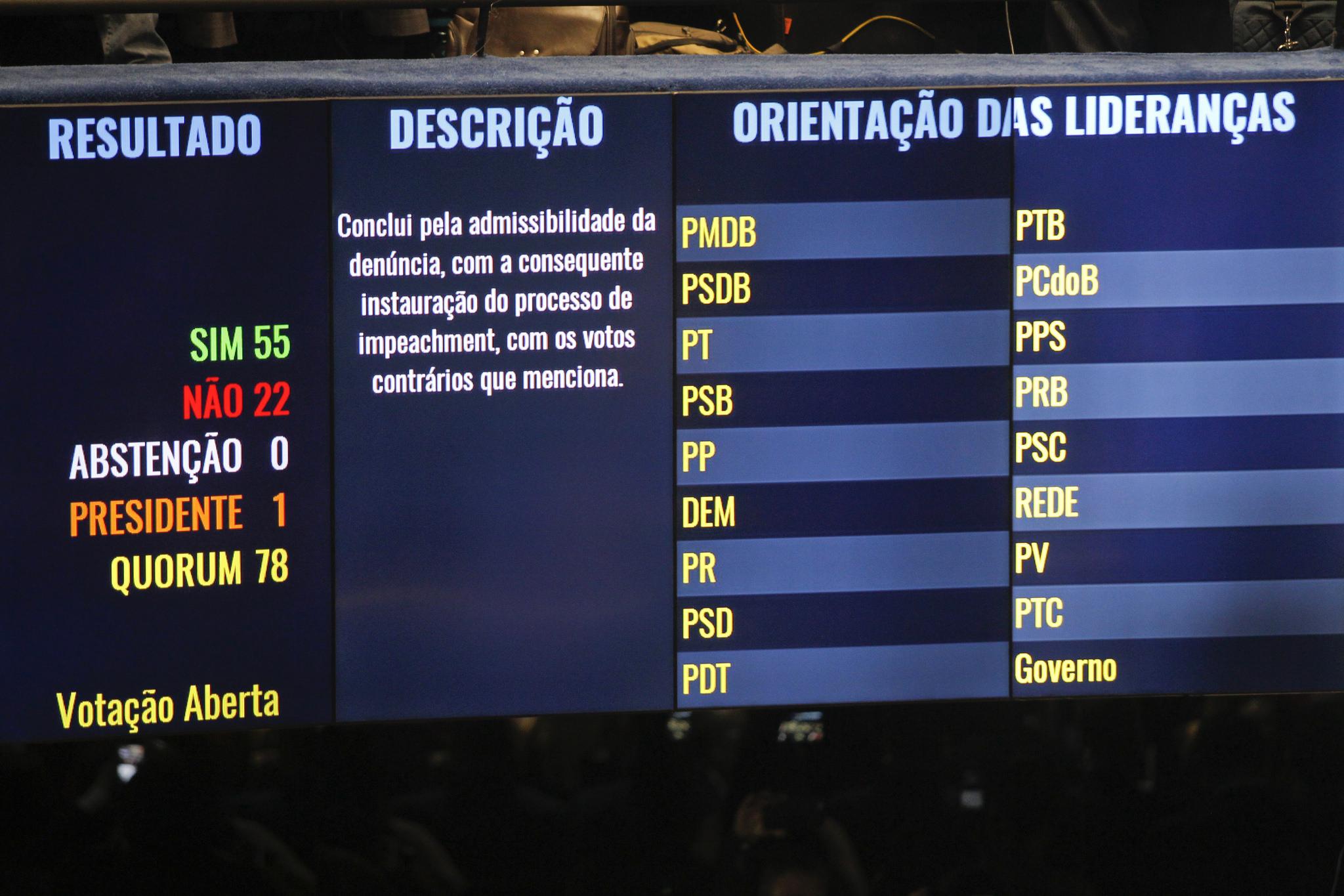 Aprovada a admissibilidade de processo de impeachment contra Dilma Rousseff por 55 votos a 22. Foto: Beto Barata/Agência Senado
